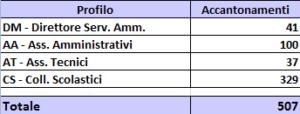Posti ATA accantonati per le ex province